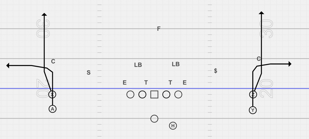 Stack formation in football.  The WR on the ball will run a go route, and the WR stacked behind will run a five yard out.
