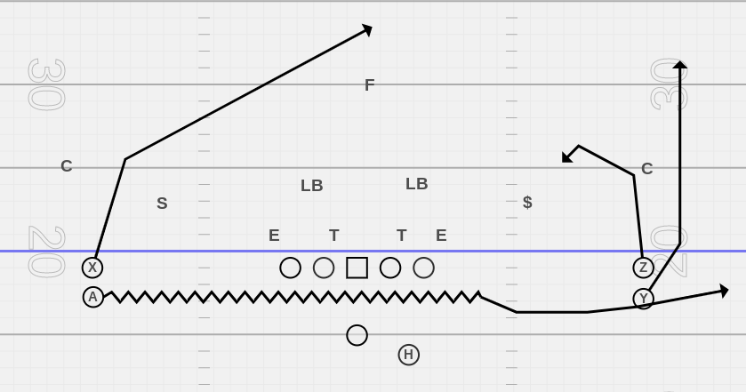 Stack formation.  A will go in motion and run a  bubble.  The Z on the line of scrimmage on the right will run the snag and the Y stacked behind will run a go route.