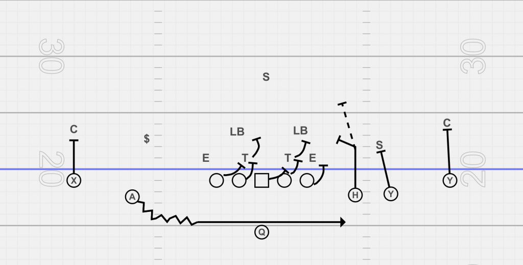 empty formation sweep right