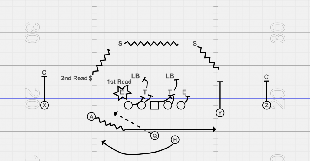 speed option left off of jet sweep to the right