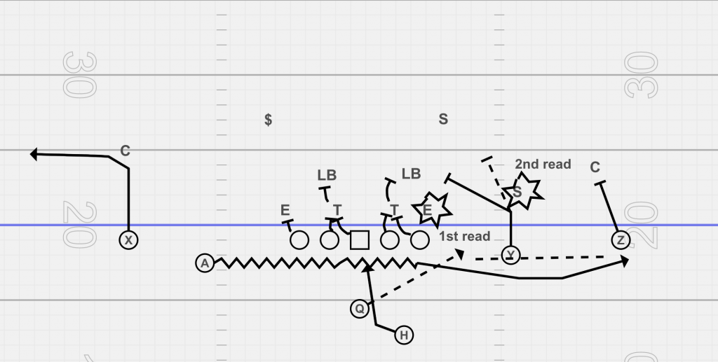 Jet motion with zone read bubble out RPO